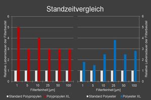 Standzeitvergleich: Standard - Extended Life (XL)