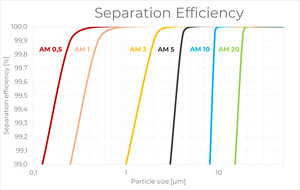 Separation efficiency absolute filter cartridges meltblown