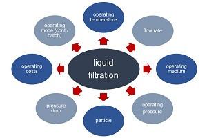 influencing factors for liquid filtration operating costs temperature pressure medium flow continuous batch pressure drop particle